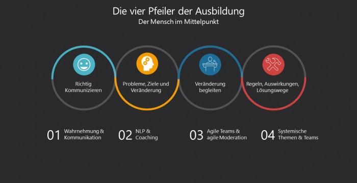Die vier Pfeiler der Change Coach Ausbildung Köln