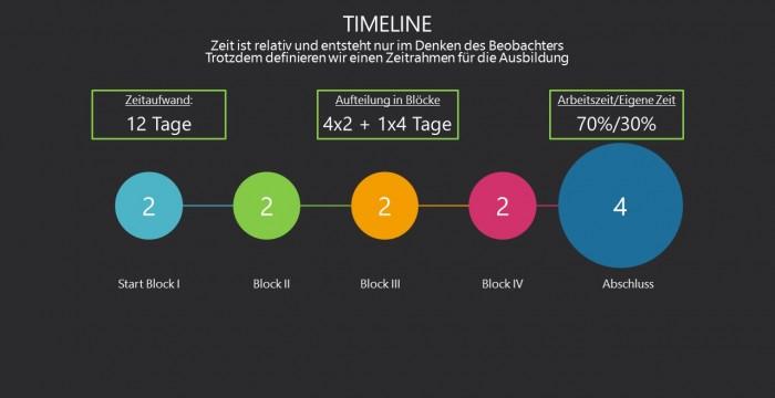 Change Coach Timeline